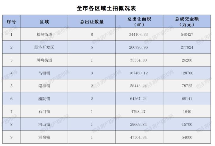 3.蔚澜香缇-2020桐乡土拍连连看,每次一锤定音,都是一次土地价值的飙升278.png