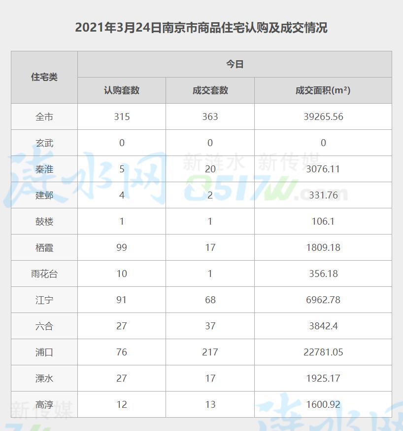 南京3月24日网签数据.jpg