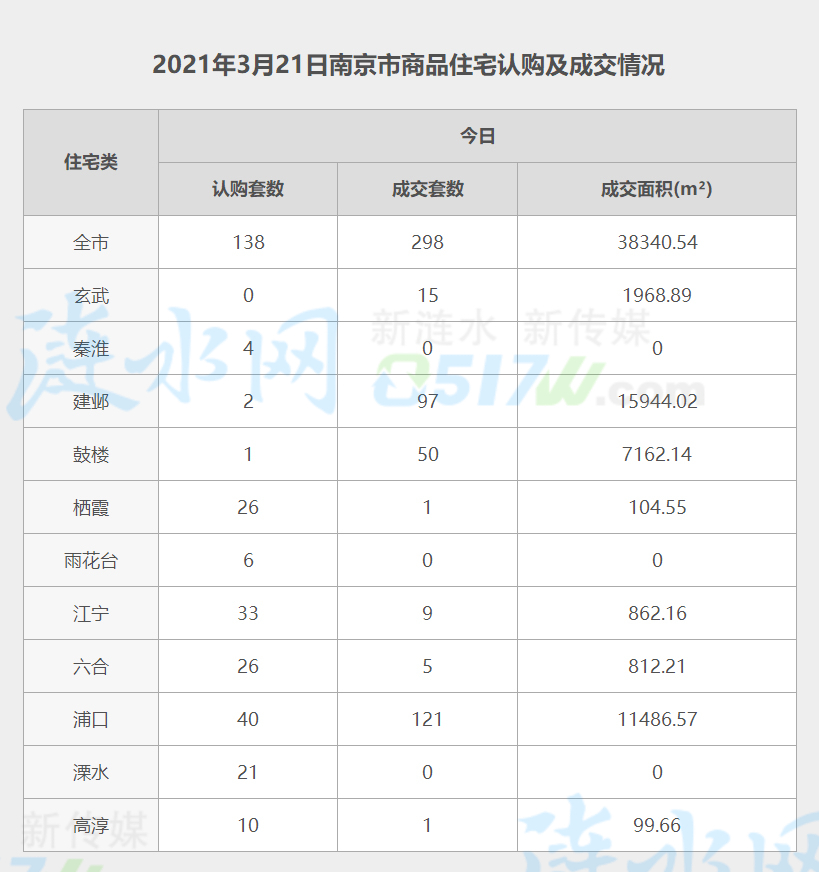 南京3月21日网签数据.jpg