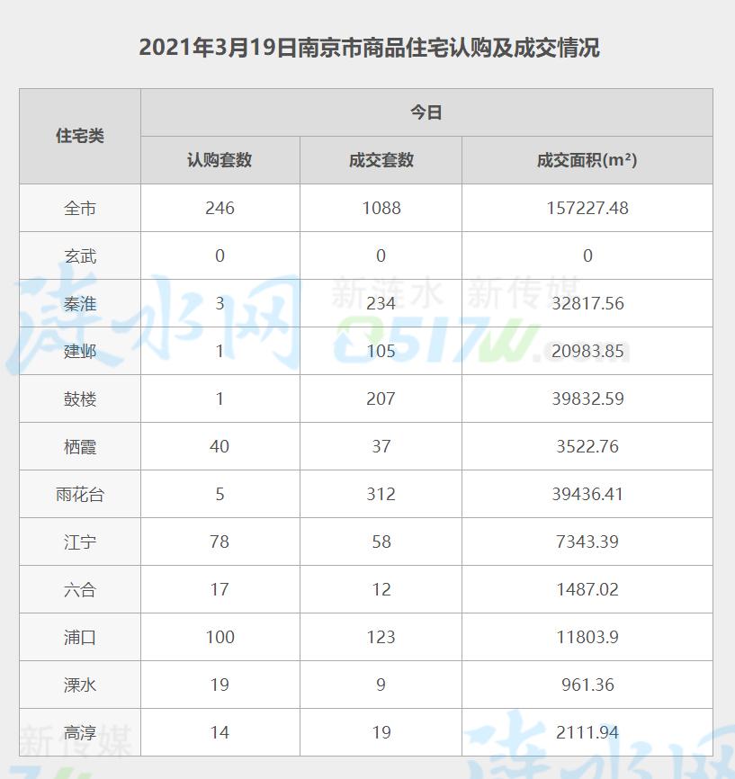 南京3月19日网签数据.jpg