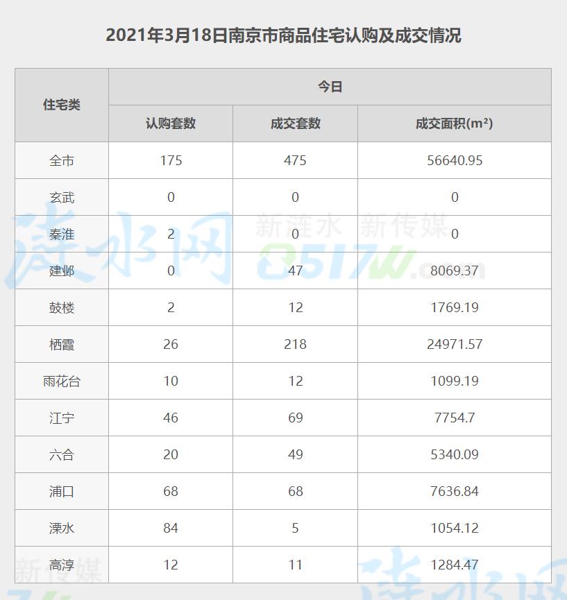 南京3月18日网签数据.jpg