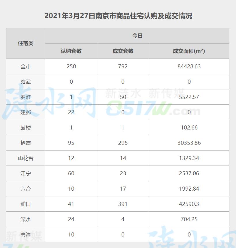 南京3月27日网签数据.jpg