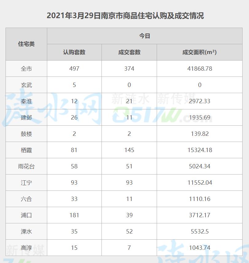 南京3月29日网签数据.jpg