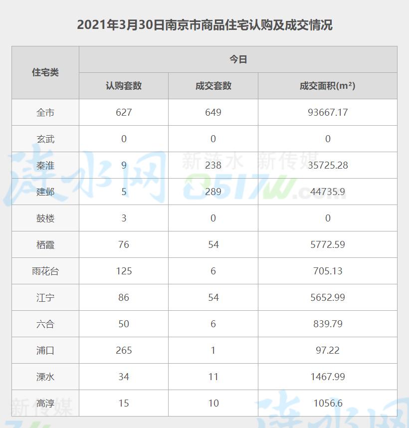 南京3月30日网签数据.jpg