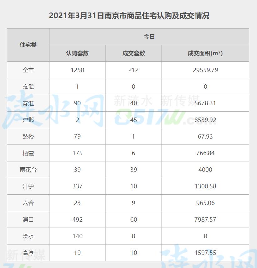 南京3月31日网签数据.jpg