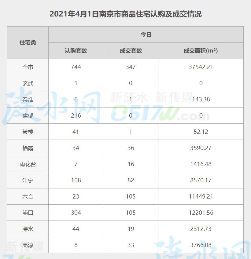 南京4月1日网签数据.jpg