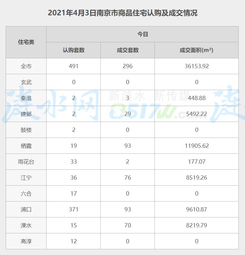 南京4月3日网签数据.jpg