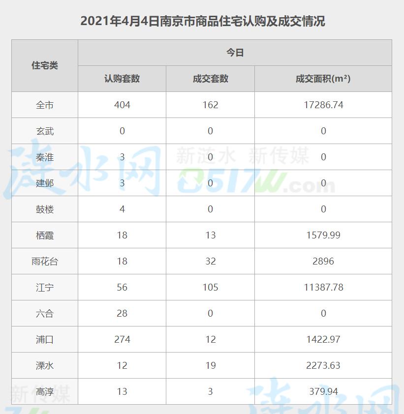 南京4月4日网签数据.jpg