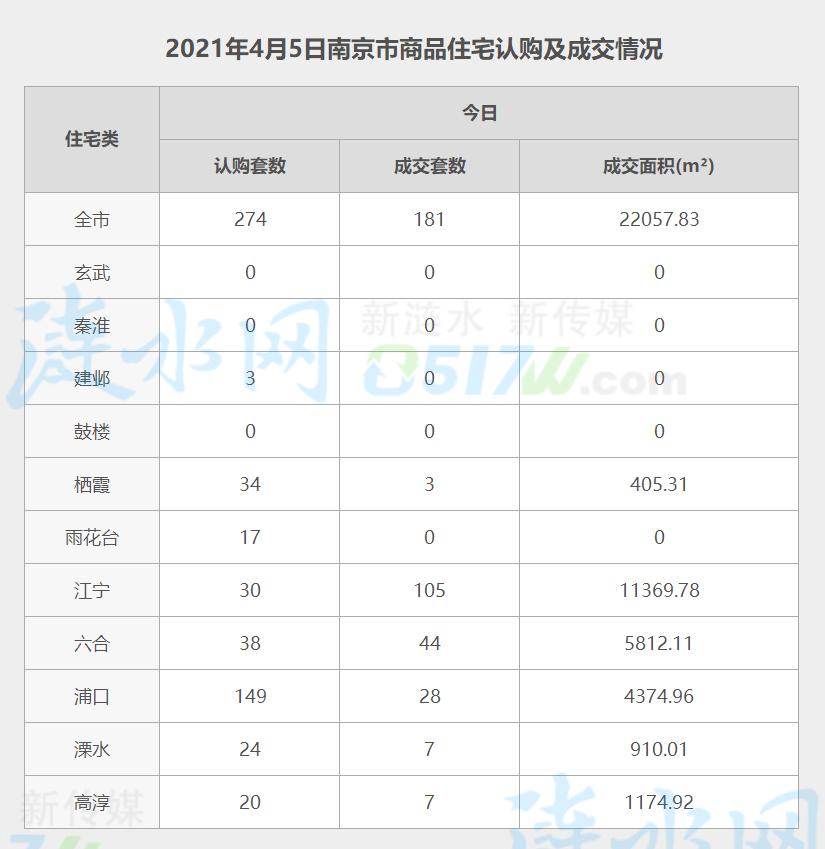 南京4月5日网签数据.jpg