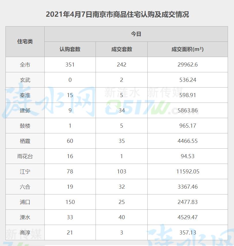 南京4月7日网签数据.jpg