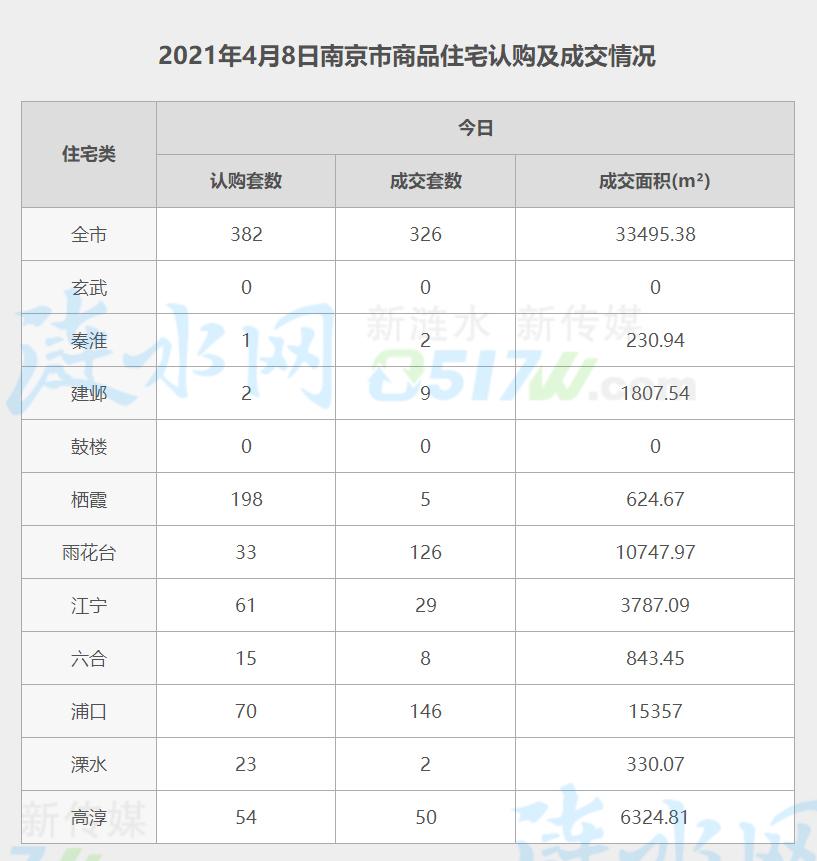 南京4月8日网签数据.jpg