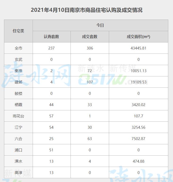 南京4月10日网签数据.jpg