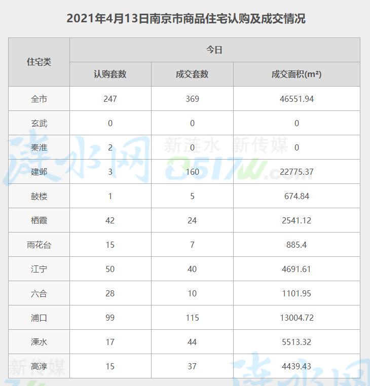 南京4月13日网签数据.jpg