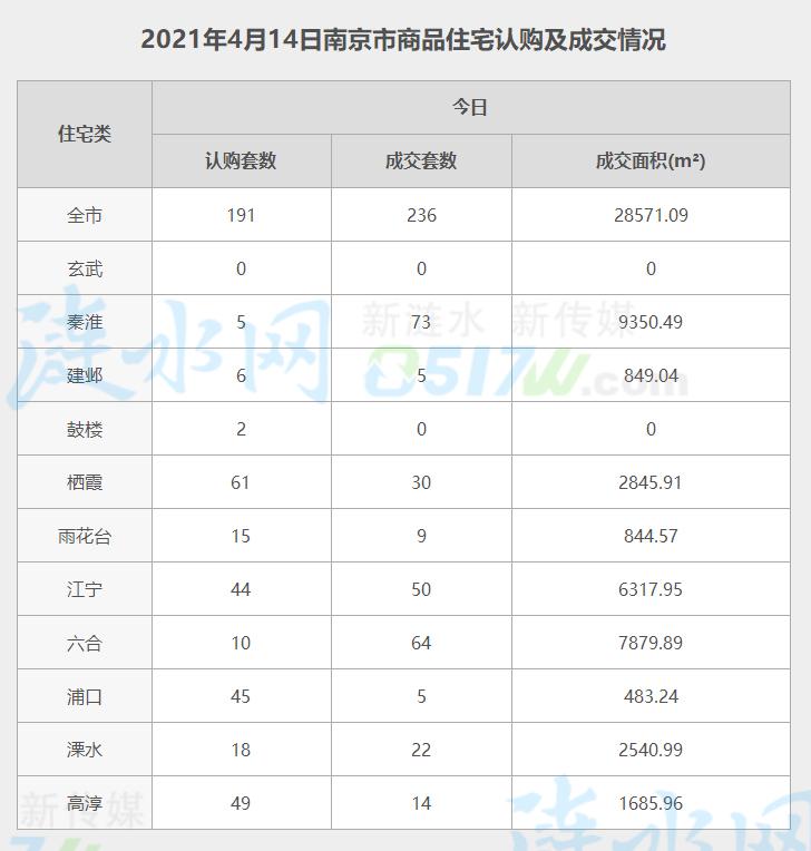 南京4月14日网签数据.jpg