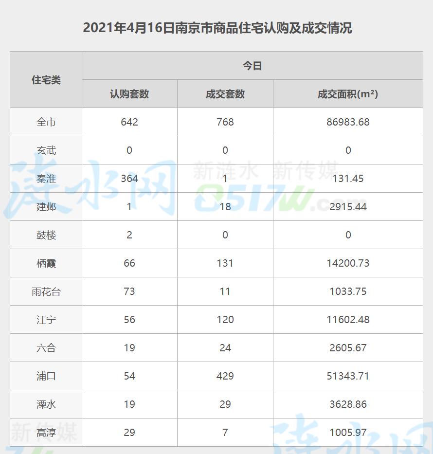 南京4月16日网签数据.jpg