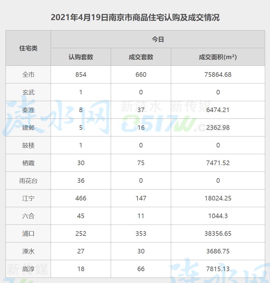 南京4月19日网签数据.jpg