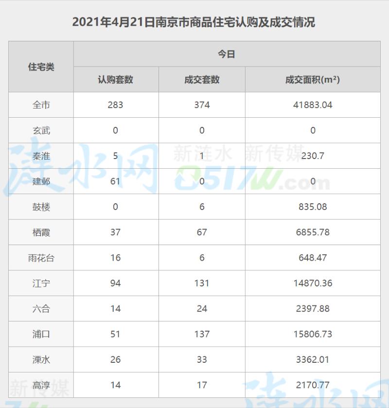 南京4月21日网签数据.jpg