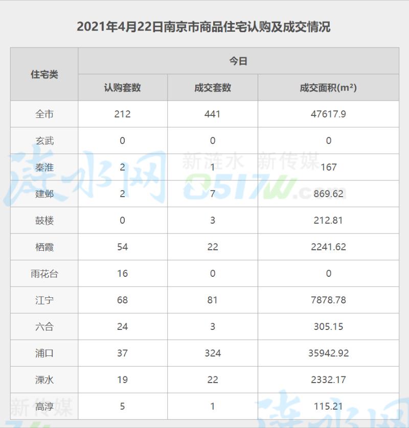 南京4月22日网签数据.jpg
