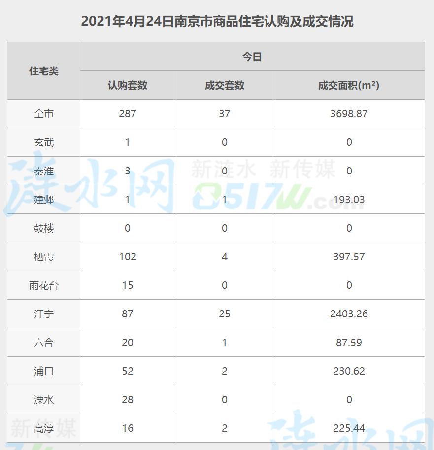 南京4月24日网签数据.jpg