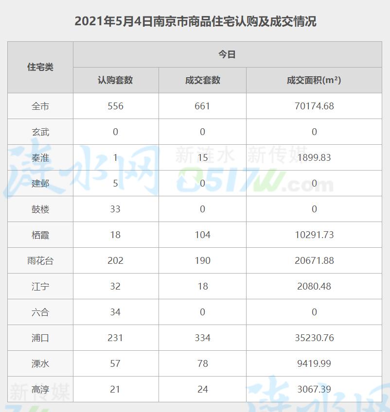 南京5月4日网签数据.jpg
