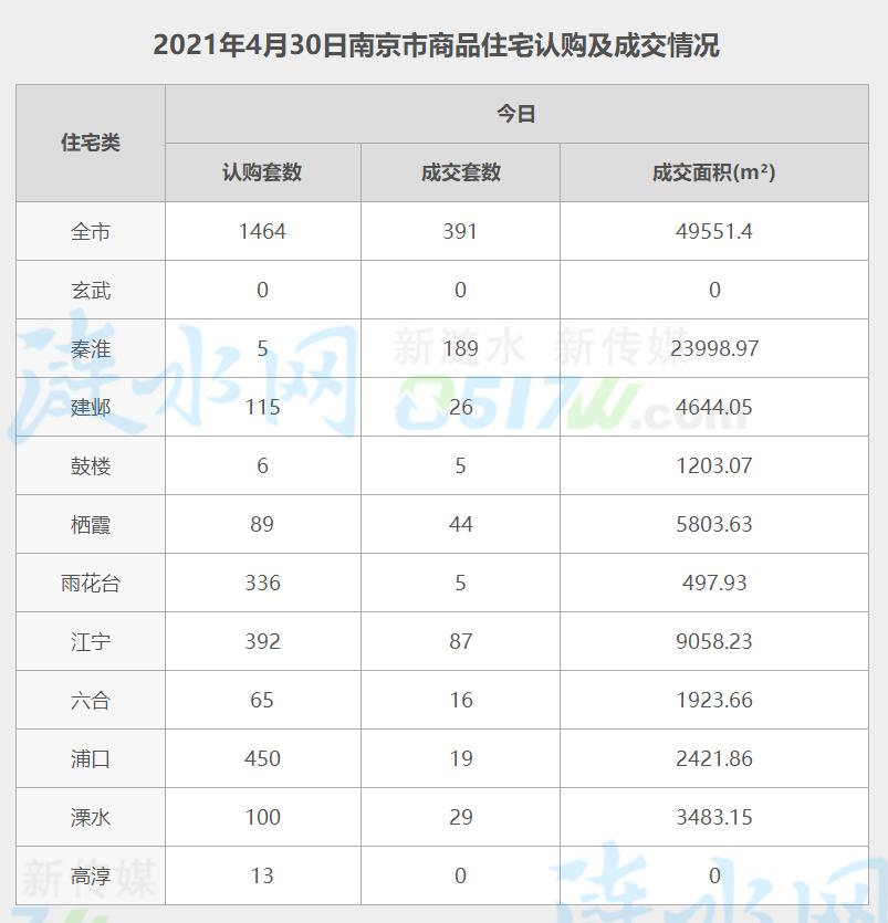 南京4月30日网签数据.jpg