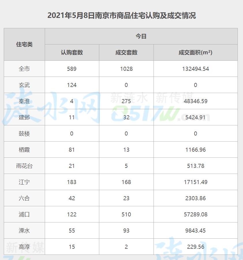 南京5月8日网签数据.jpg