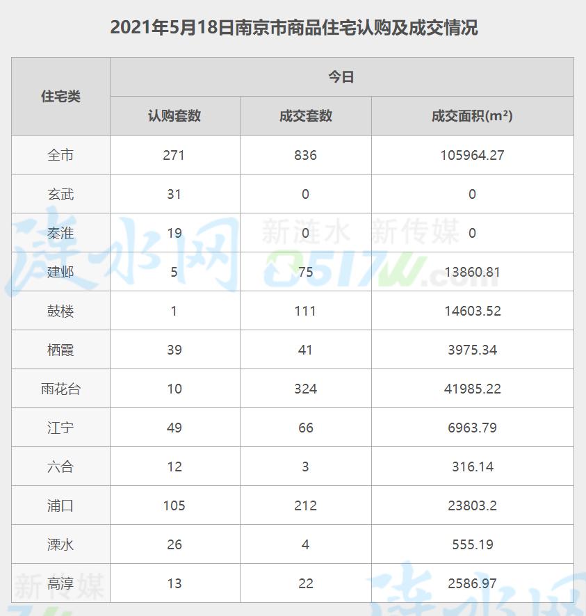 南京5月18日网签数据.jpg
