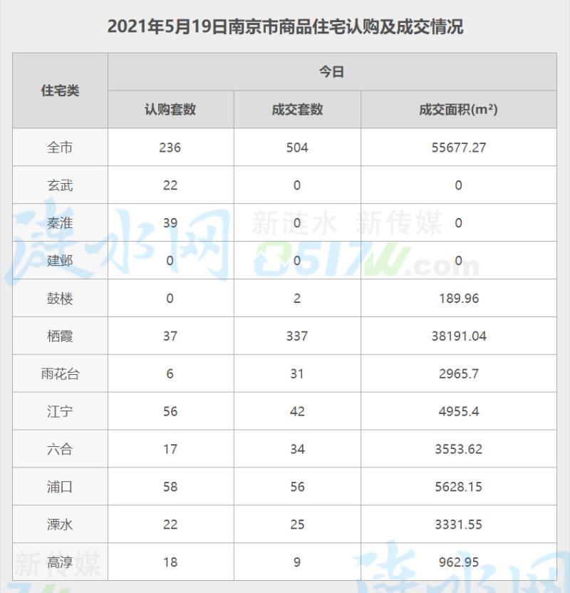 南京5月19日网签数据.jpg