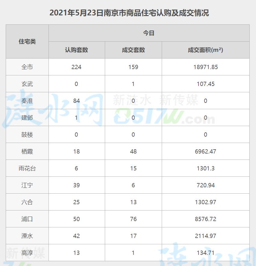 南京5月23日网签数据 (1).jpg