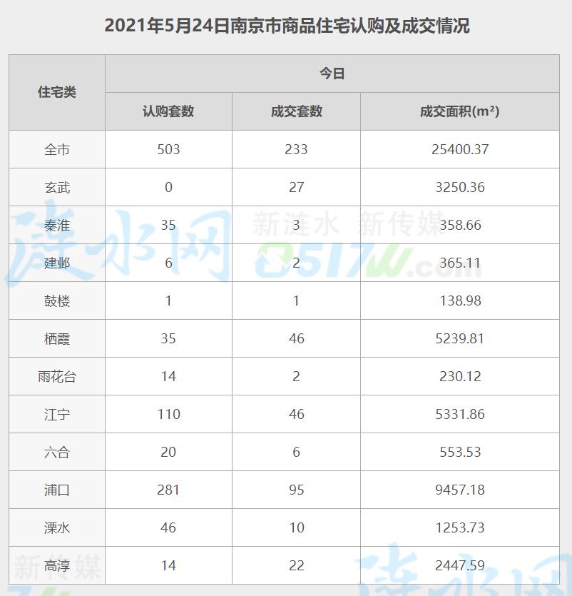 南京5月24日网签数据.jpg