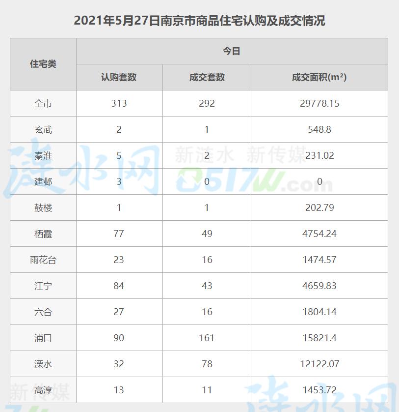 南京5月27日网签数据.jpg
