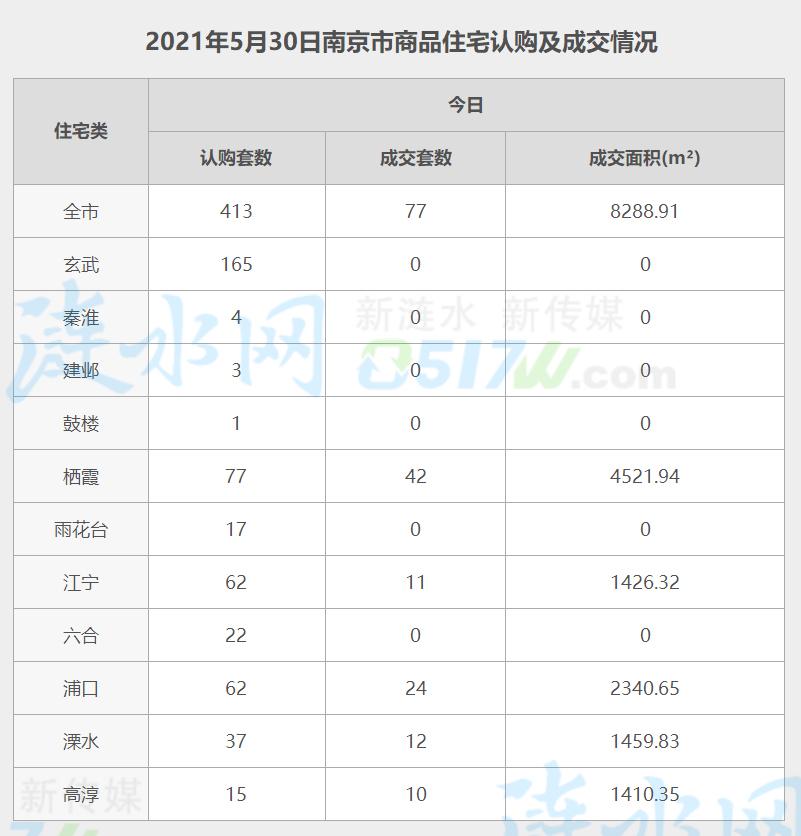南京5月30日网签数据.jpg