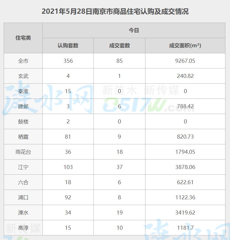 南京5月28日网签数据.jpg