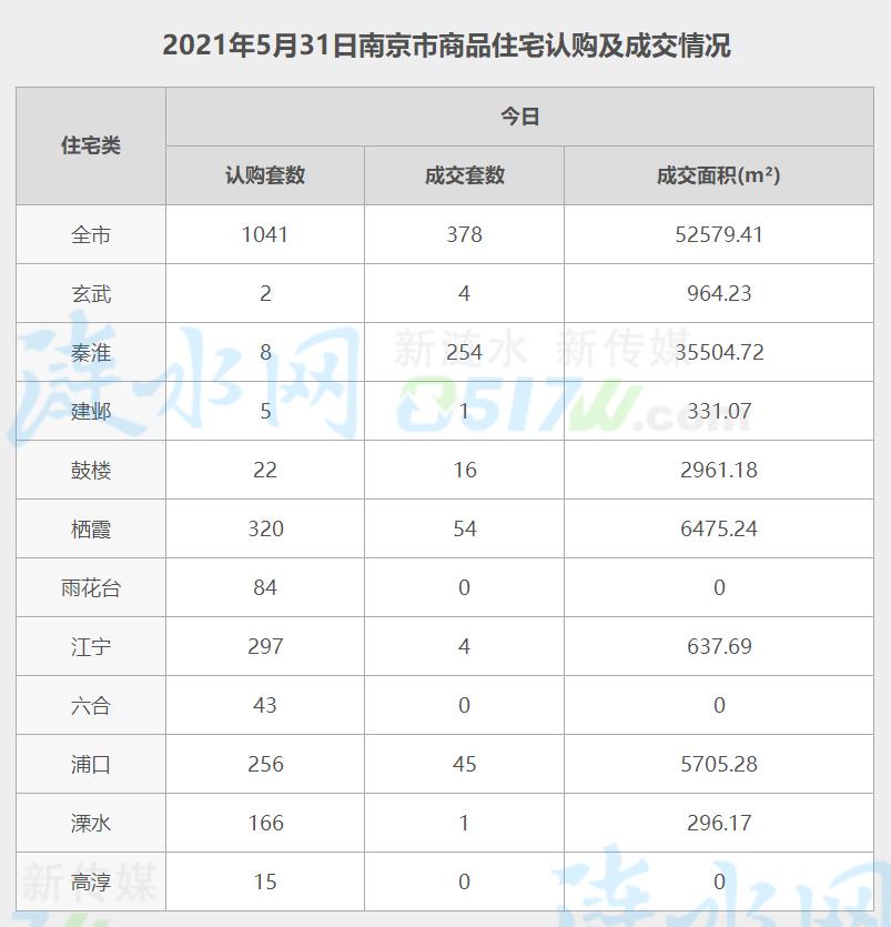 南京5月31日网签数据.jpg