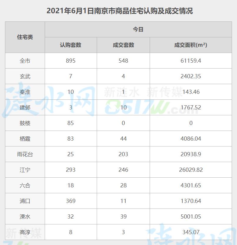 南京6月1日网签数据.jpg