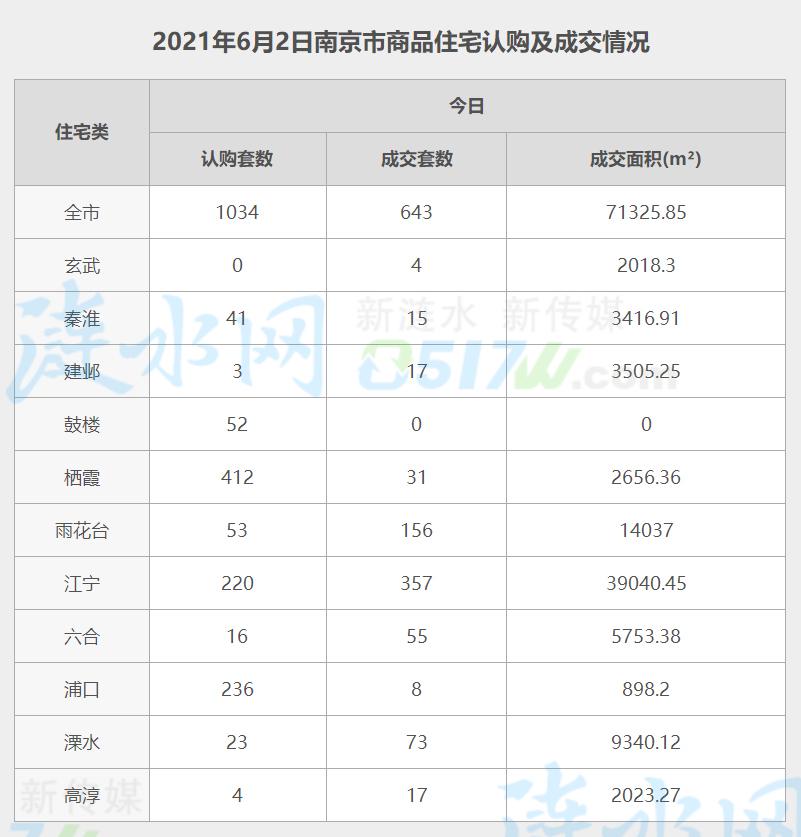南京6月2日网签数据.jpg