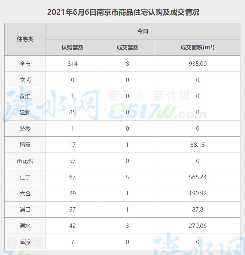 南京6月6日网签数据.jpg