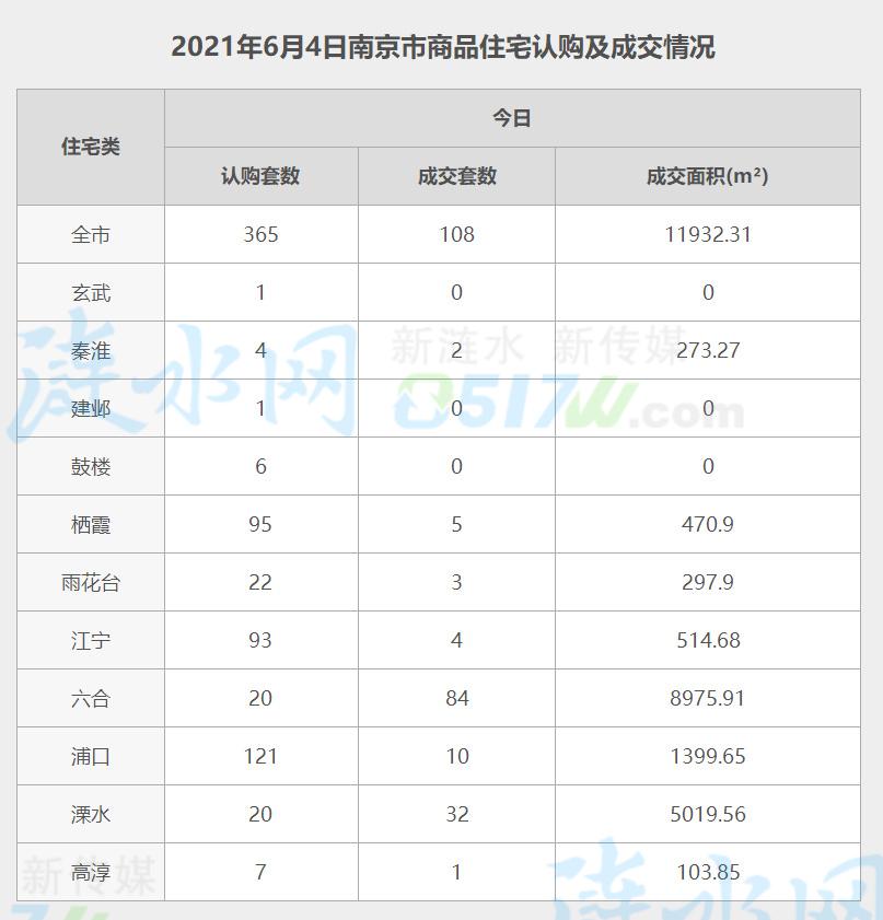 南京6月4日网签数据.jpg