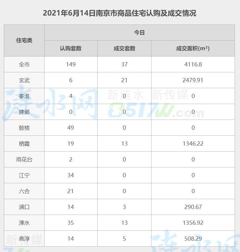 南京6月14日网签数据.jpg