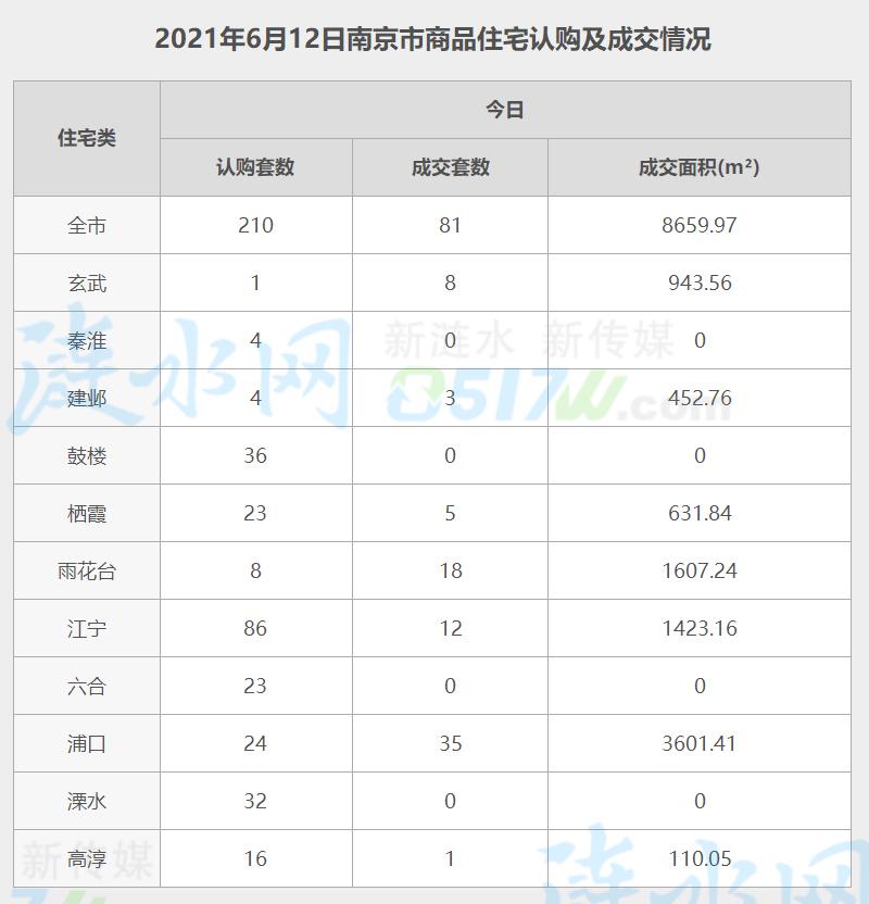 南京6月12日网签数据.jpg