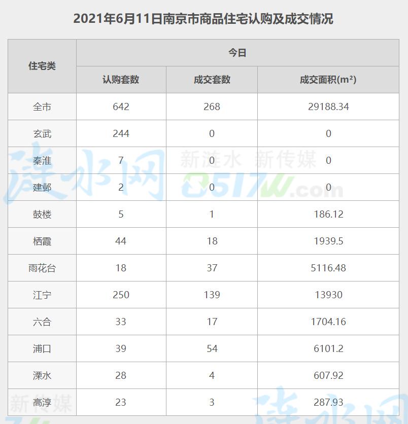南京6月11日网签数据.jpg