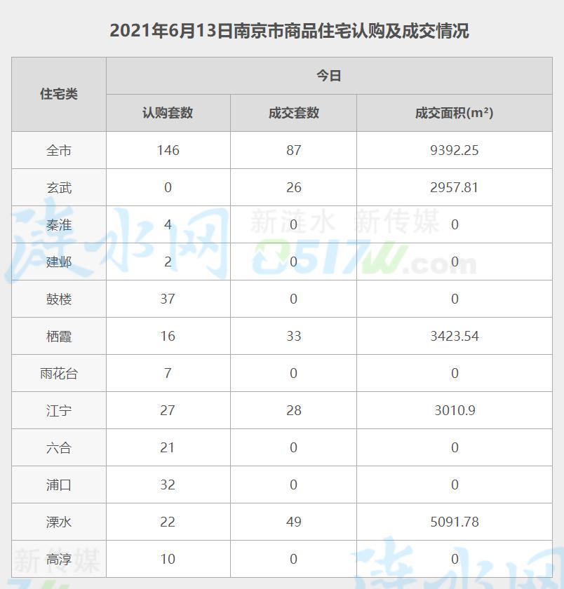南京6月13日网签数据.jpg