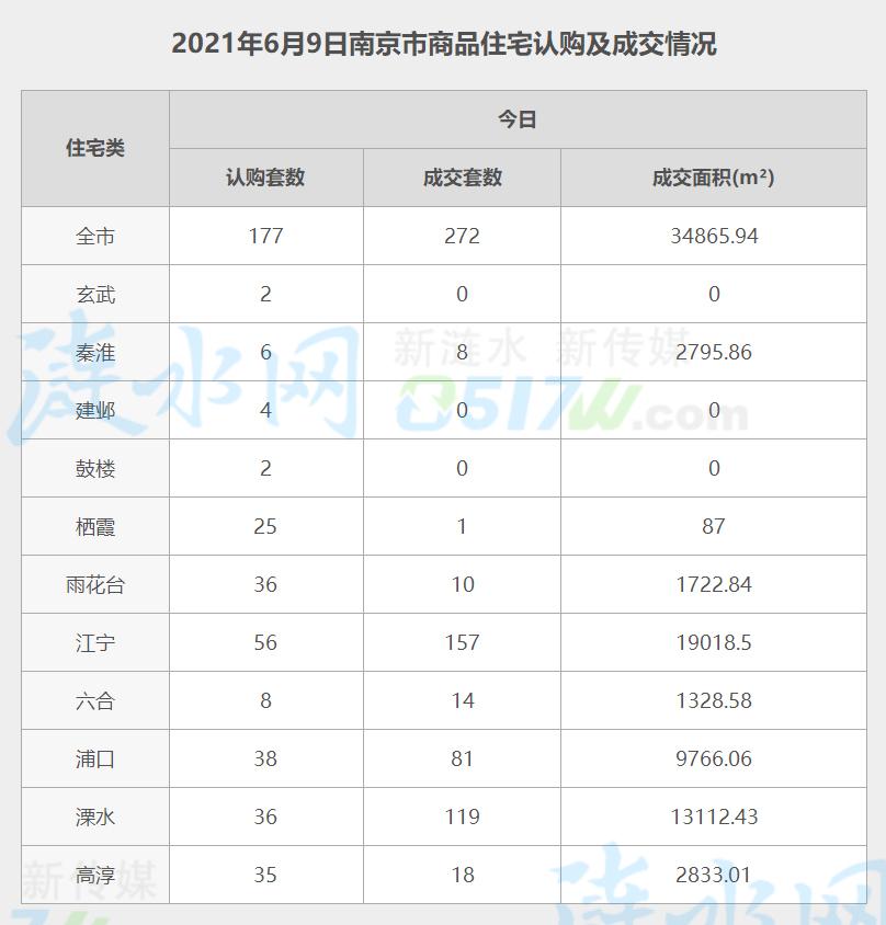南京6月9日网签数据.jpg