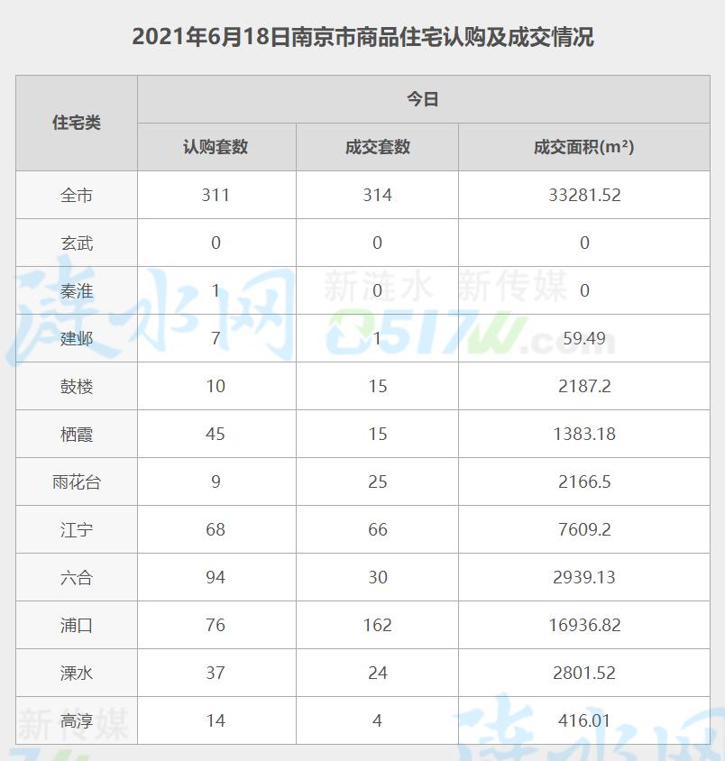 南京6月18日网签数据.jpg
