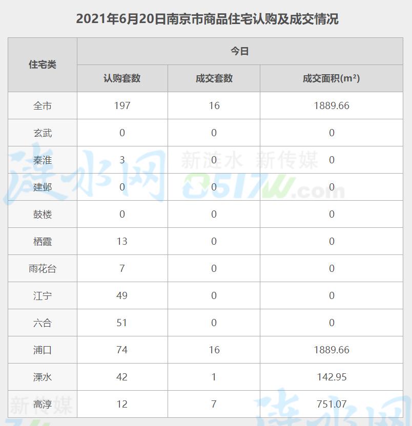 南京6月20日网签数据.jpg