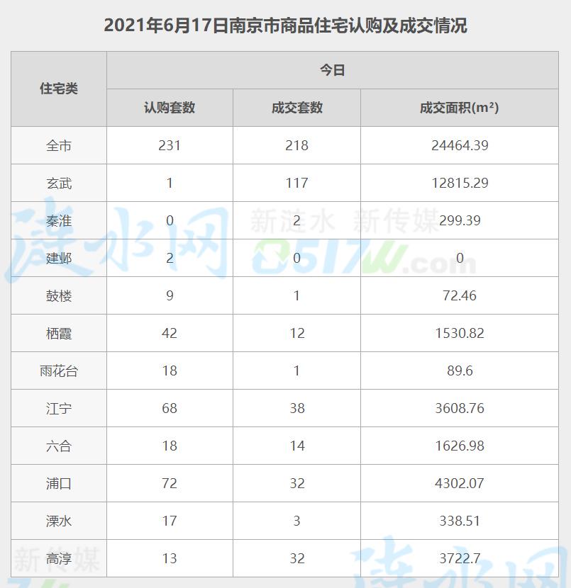 南京6月17日网签数据.jpg