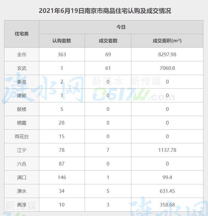 南京6月19日网签数据.jpg