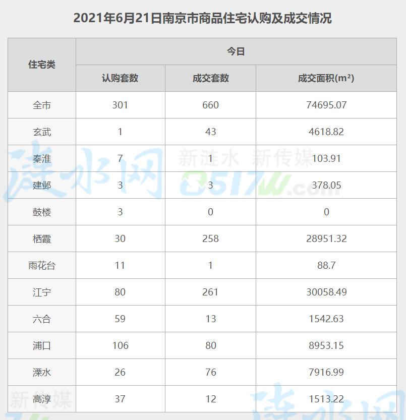 南京6月21日网签数据.jpg