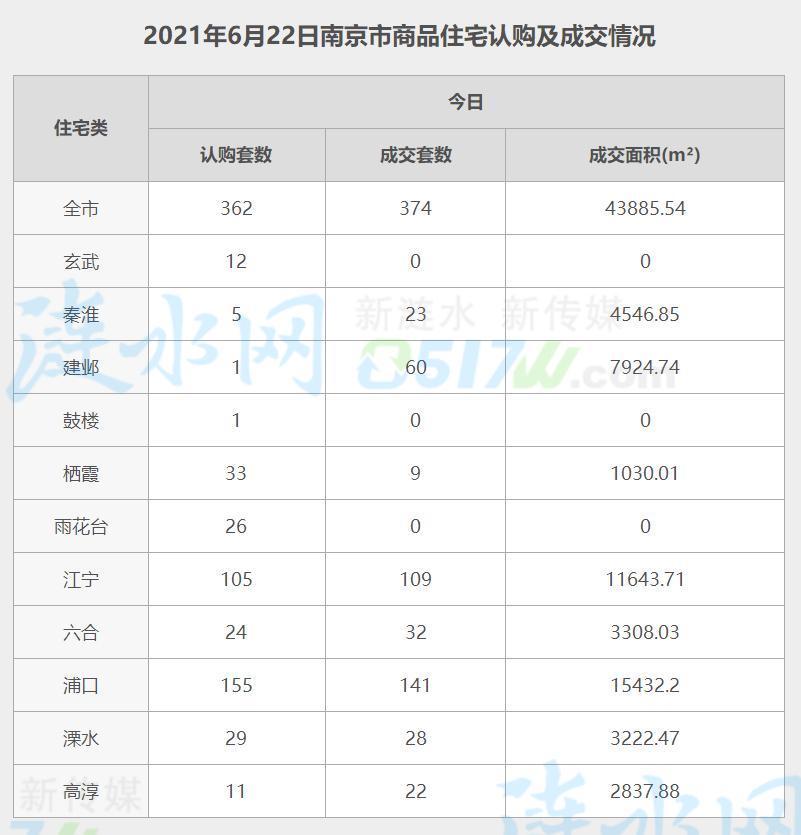 南京6月22日网签数据.jpg