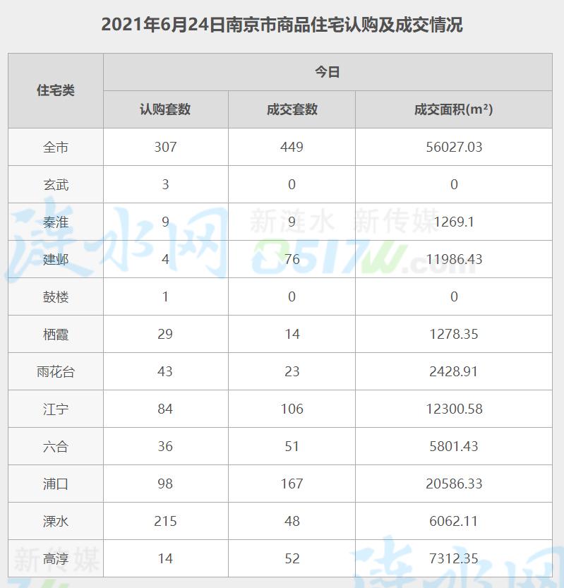 南京6月24日网签数据.jpg